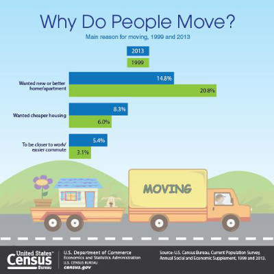 moving graphic