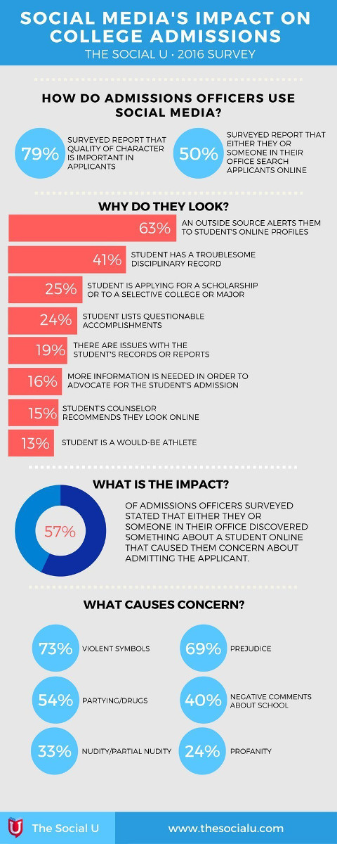 college admissions using social media